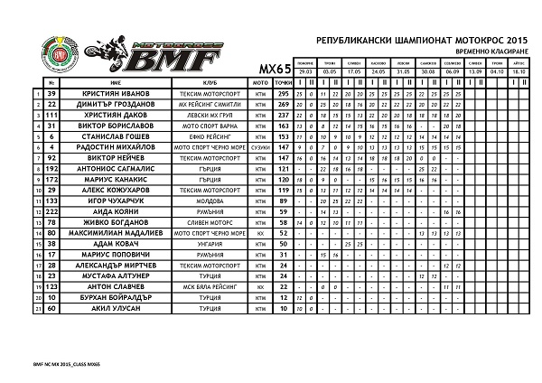 NCMX2015 AFTER ROUND 07 page 001