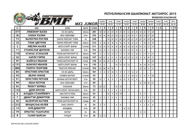 NCMX2015 AFTER ROUND 07 page 003