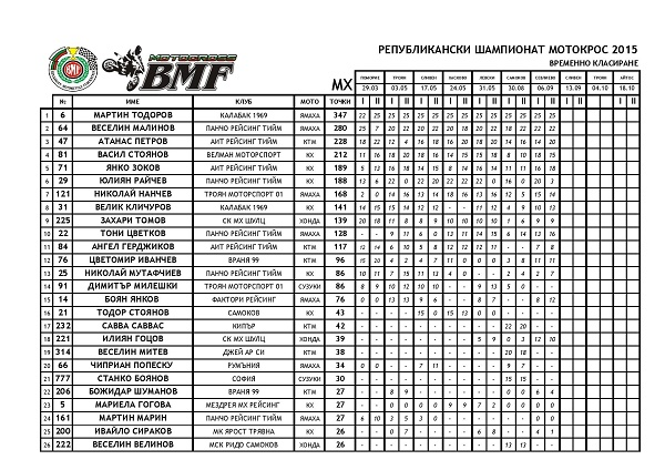 NCMX2015 AFTER ROUND 07 page 009