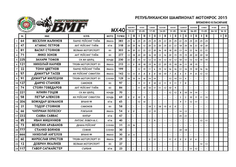 NCMX2015 AFTER ROUND 08 page 012