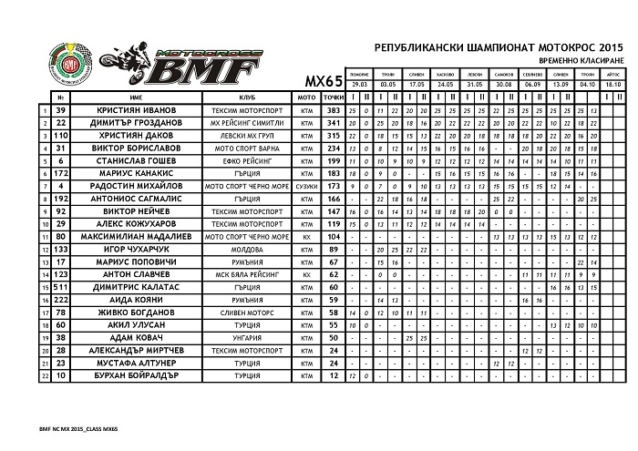NCMX2015 AFTER ROUND 09 page 001