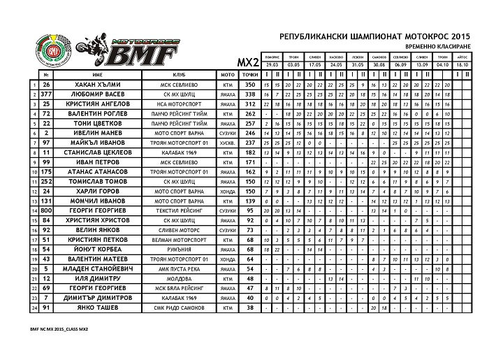NCMX2015 AFTER ROUND 09 page 005